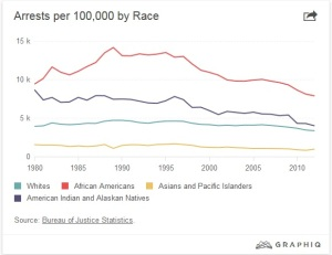 arrests per race